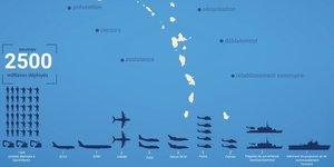 Irma surcoût défense Armée