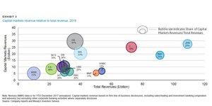 Moody's GBIS banques d'investissement BFI