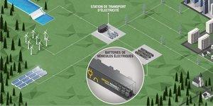 Stockage énergétique, Renault, Advanced Battery Storage