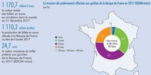 structure prélèvements de billets en France en 2017